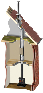 twin wall flue system